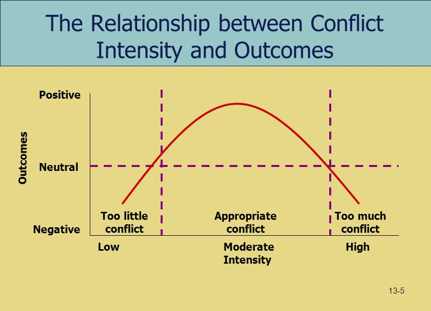 The Relationship between Conflict Intensity and Outcomes