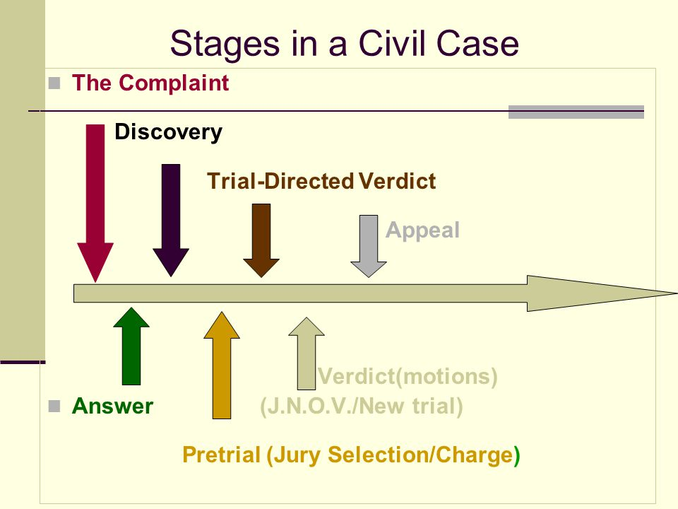 Stages in a Civil Case The Complaint Discovery Trial-Directed Verdict Appeal Verdict(motions)