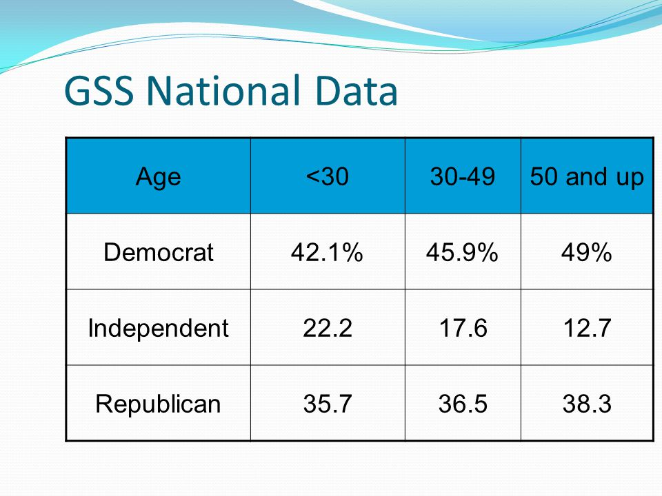 GSS National Data Age <30 30-49 50 and up Democrat 42.1% 45.9% 49%
