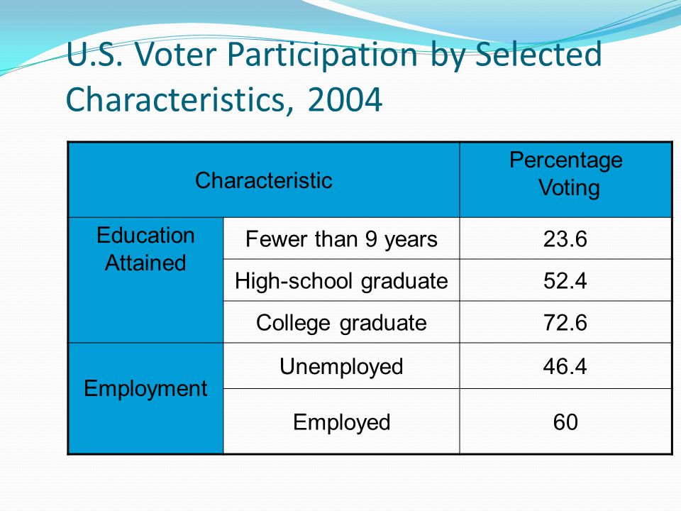 U.S. Voter Participation by Selected Characteristics, 2004