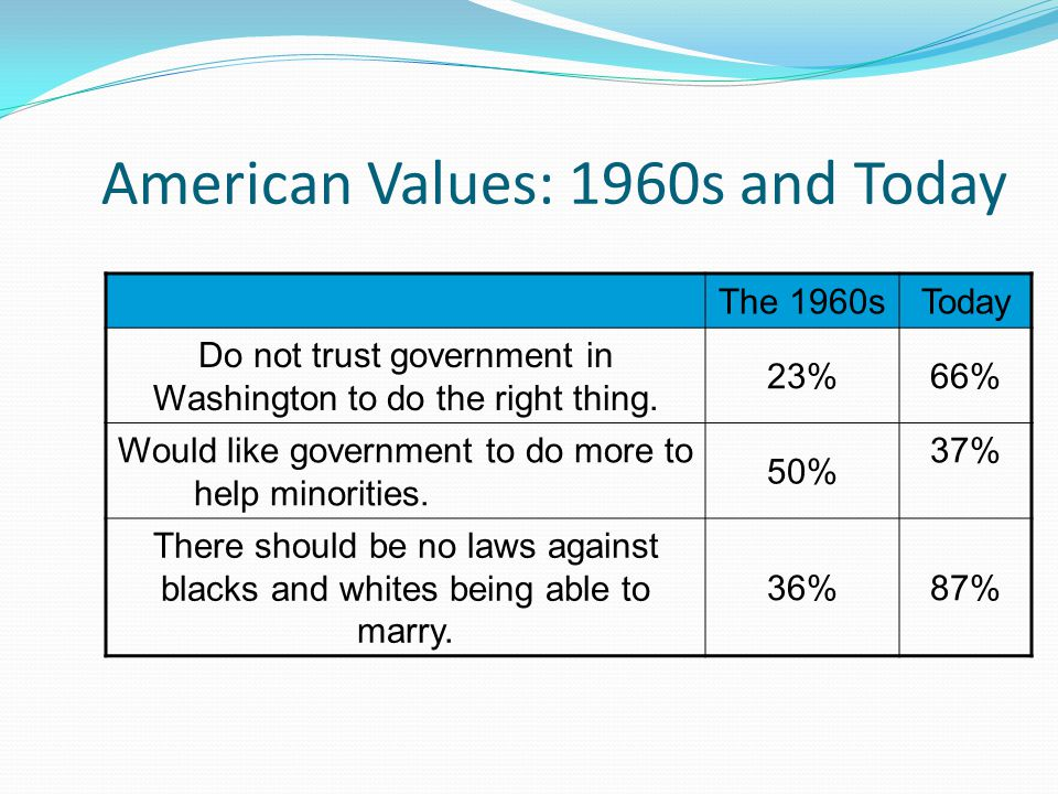 American Values: 1960s and Today