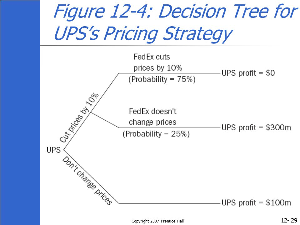 Figure 12-4: Decision Tree for UPS's Pricing Strategy