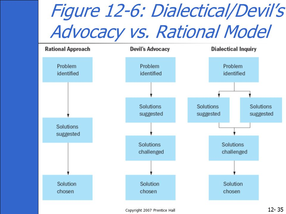 Figure 12-6: Dialectical/Devil's Advocacy vs. Rational Model