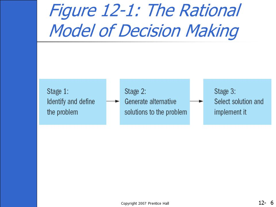 Figure 12-1: The Rational Model of Decision Making