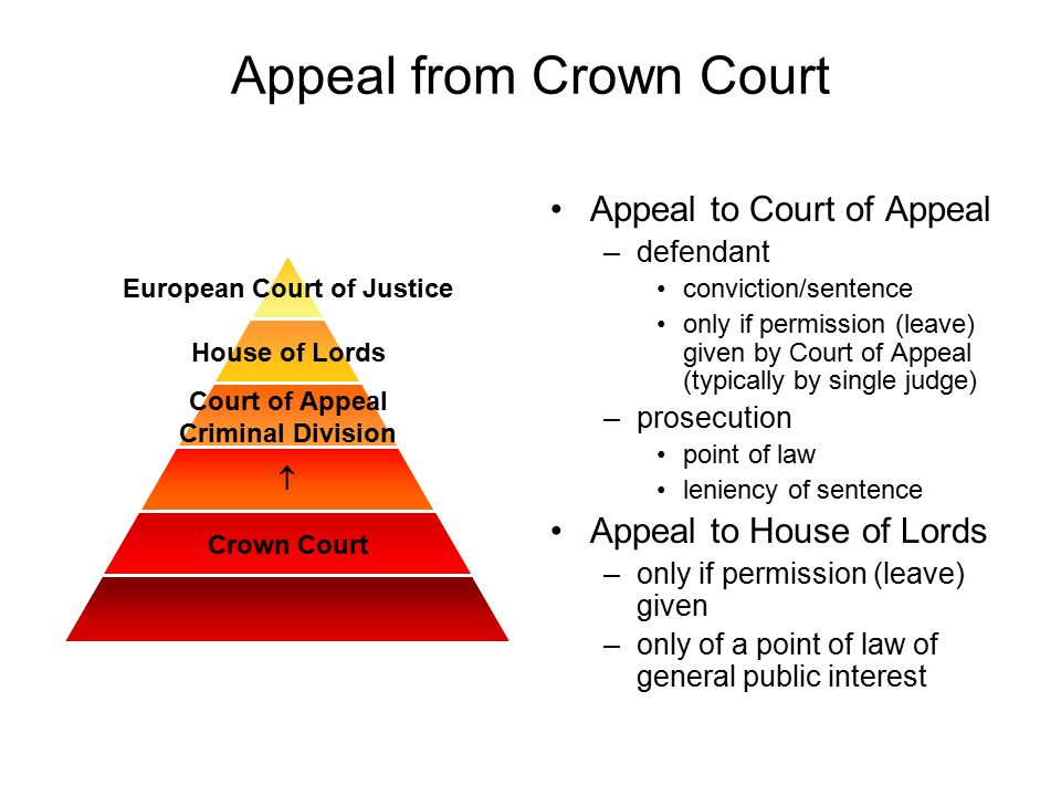 Appeal from Crown Court