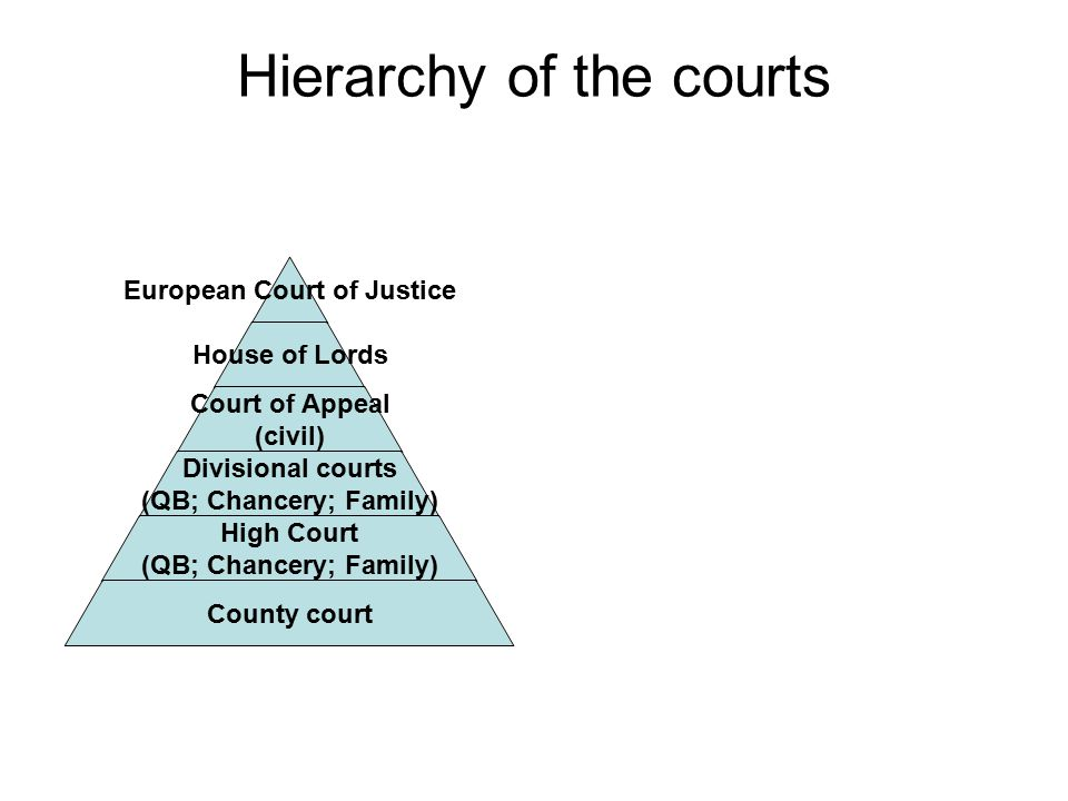 Hierarchy of the courts