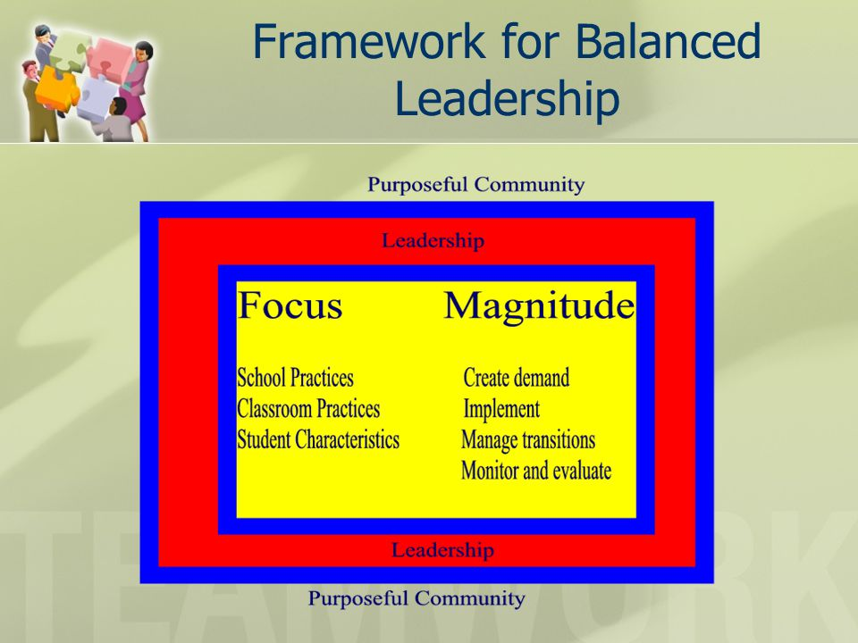 Framework for Balanced Leadership
