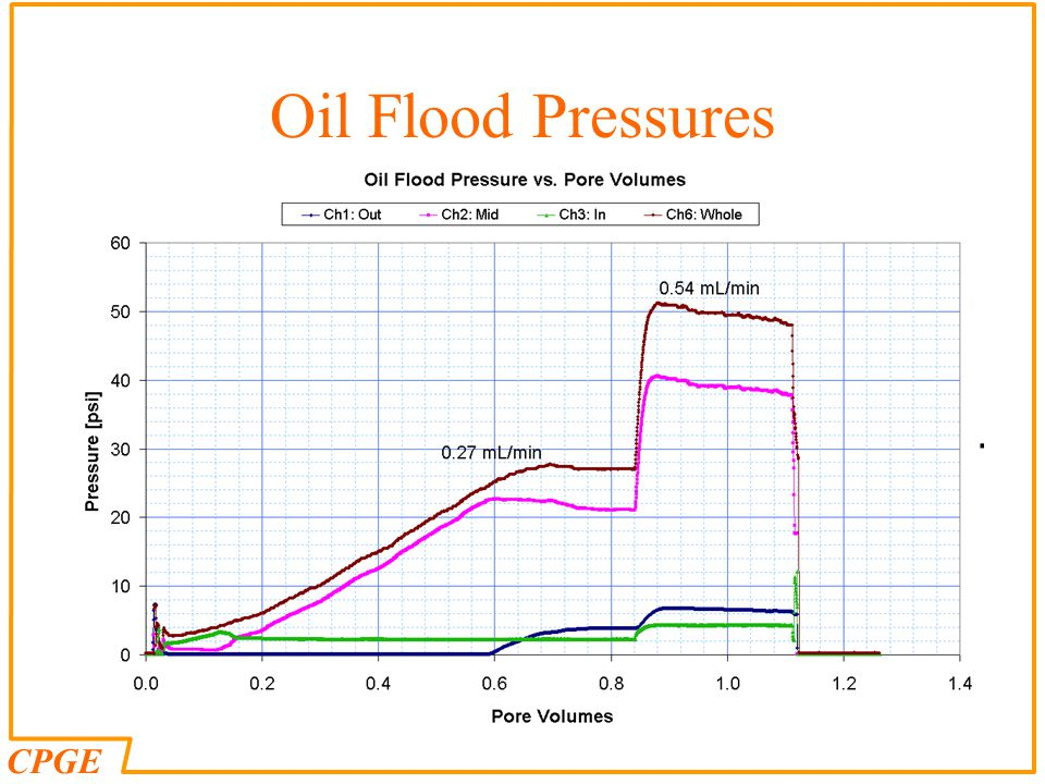 Oil Flood Pressures