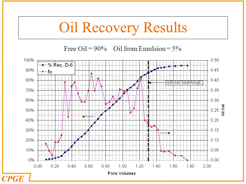 Oil Recovery Results Free Oil = 90% Oil from Emulsion = 5%