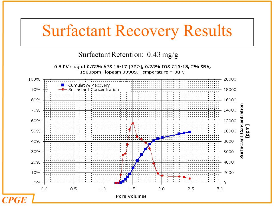 Surfactant Recovery Results