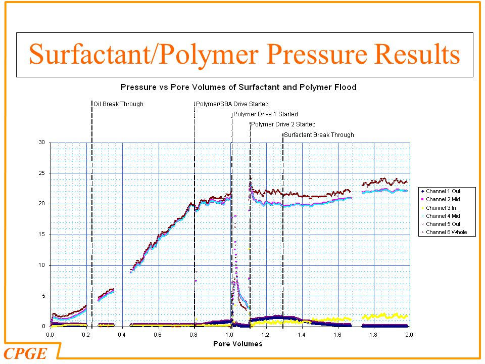 Surfactant/Polymer Pressure Results