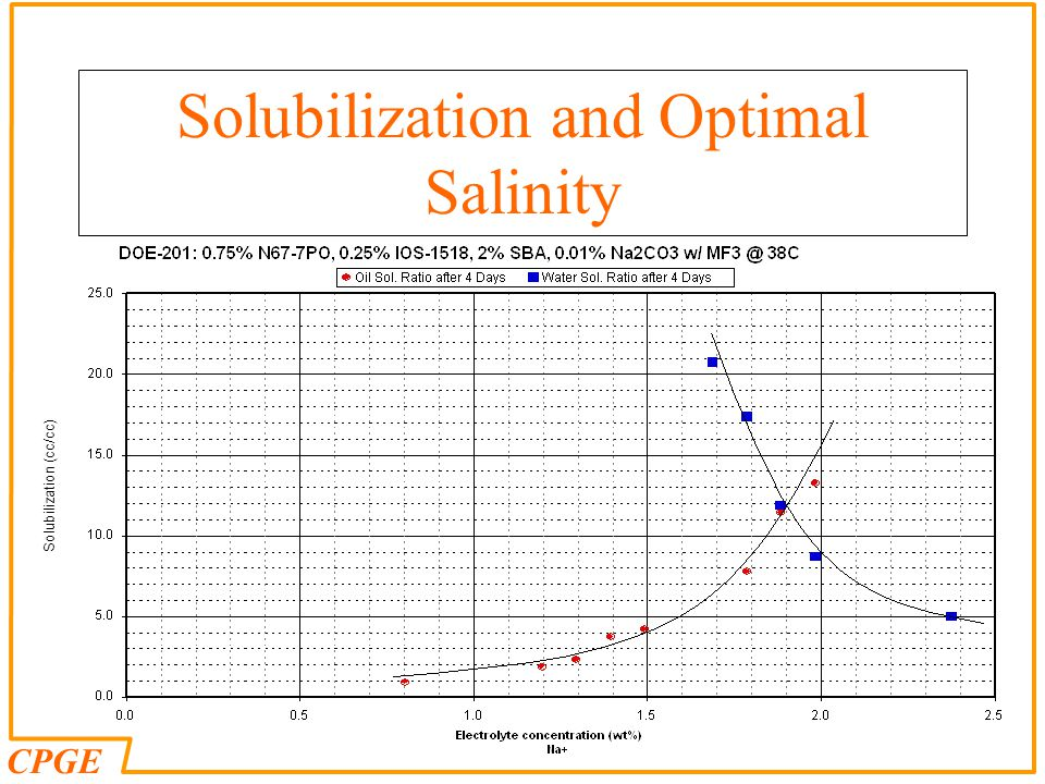 Solubilization and Optimal Salinity