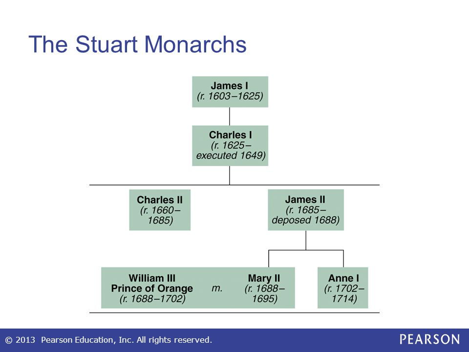 The Stuart Monarchs © 2013 Pearson Education, Inc. All rights reserved.
