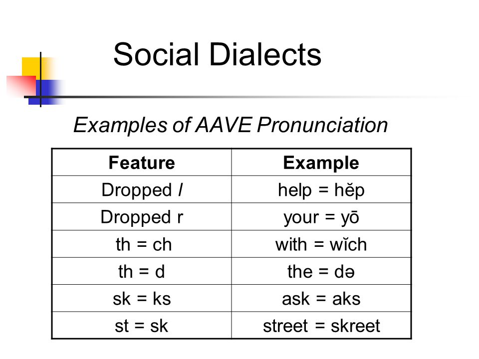 Social Dialects Examples of AAVE Pronunciation Feature Example