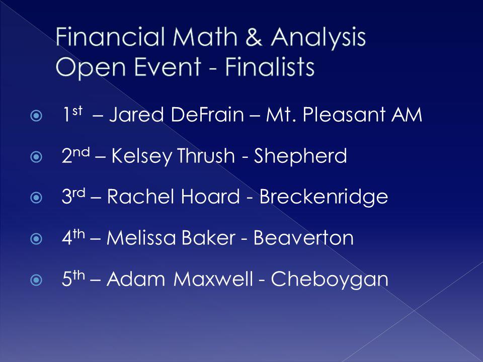 Financial Math & Analysis Open Event - Finalists