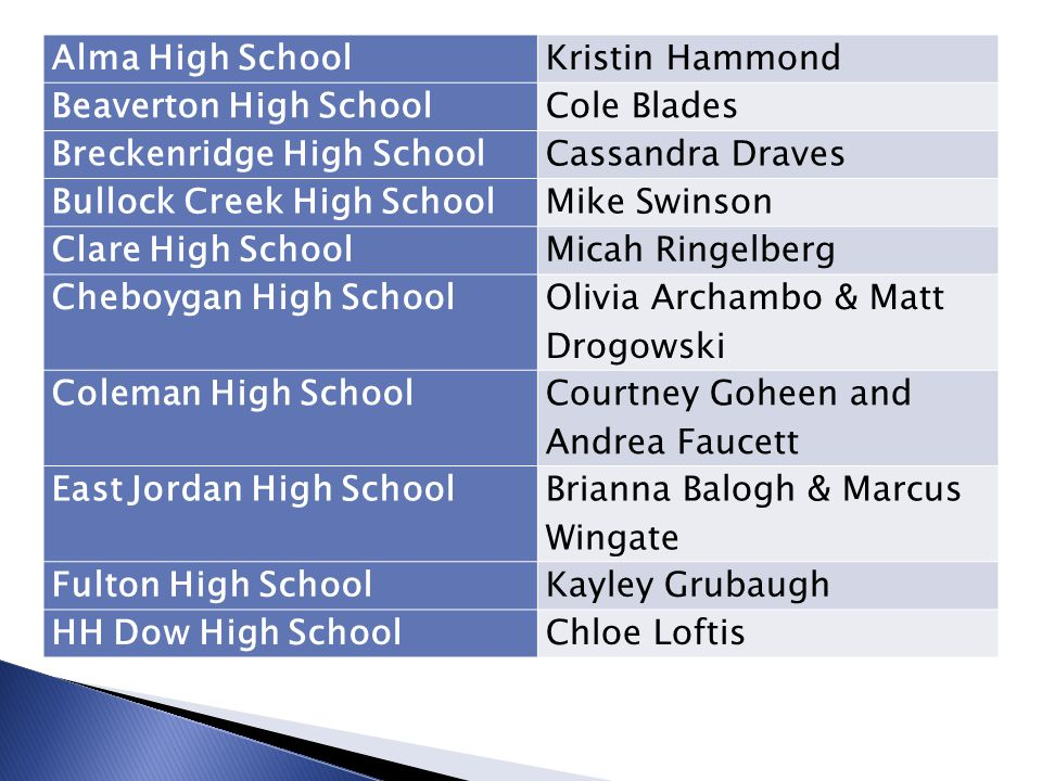 Alma High School Kristin Hammond. Beaverton High School. Cole Blades. Breckenridge High School. Cassandra Draves.