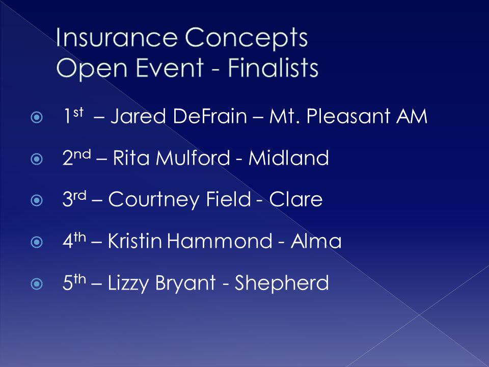Insurance Concepts Open Event - Finalists