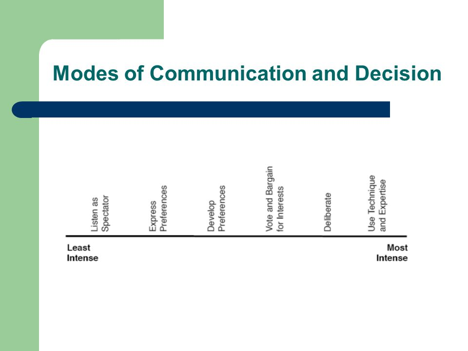 Modes of Communication and Decision