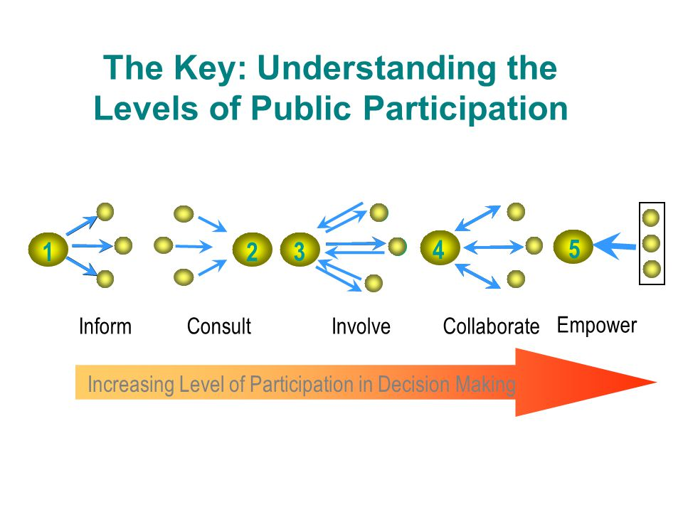 The Key: Understanding the Levels of Public Participation