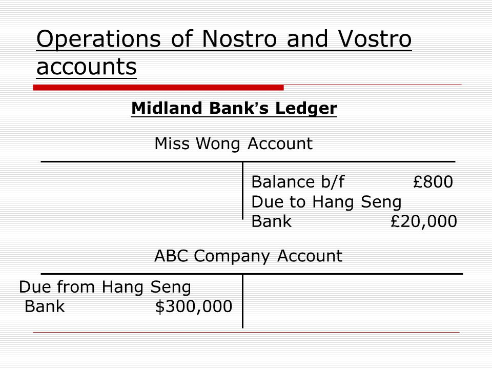Operations of Nostro and Vostro accounts