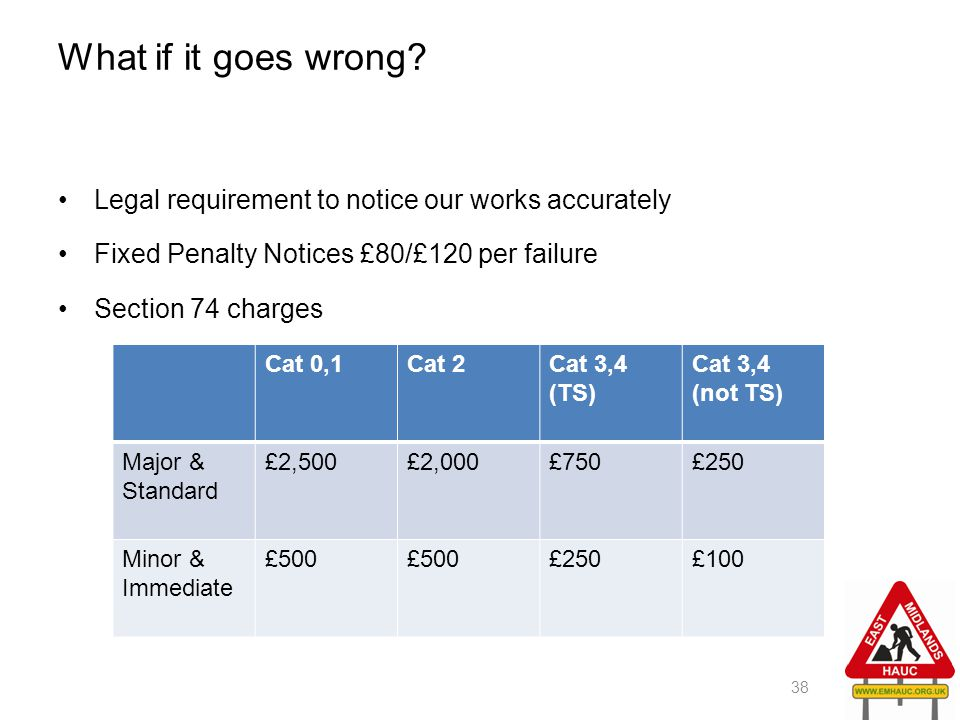 What if it goes wrong Legal requirement to notice our works accurately. Fixed Penalty Notices £80/£120 per failure.