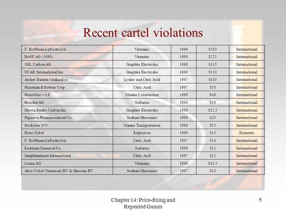 Recent cartel violations