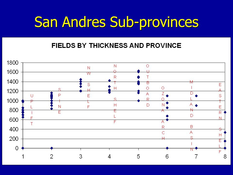 San Andres Sub-provinces