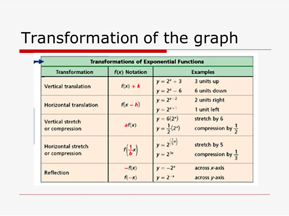 Transformation of the graph