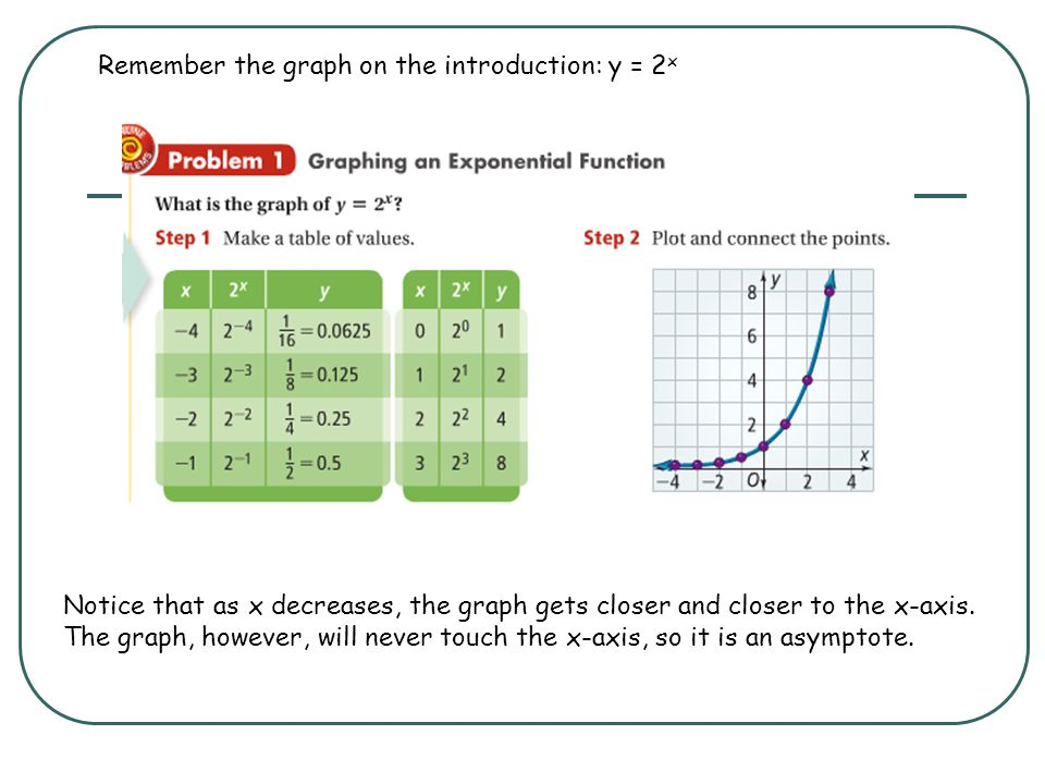 Remember the graph on the introduction: y = 2x
