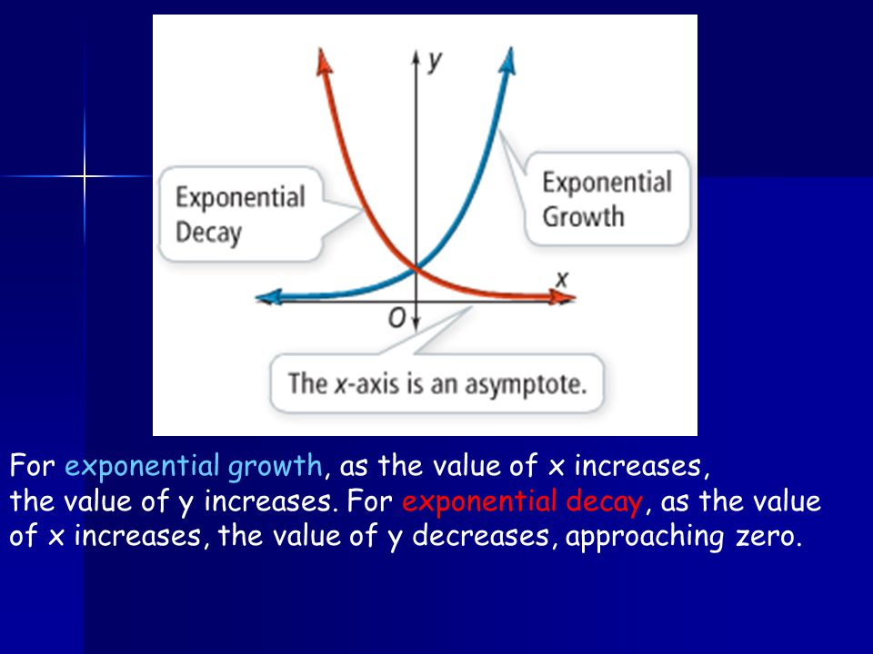 For exponential growth, as the value of x increases,