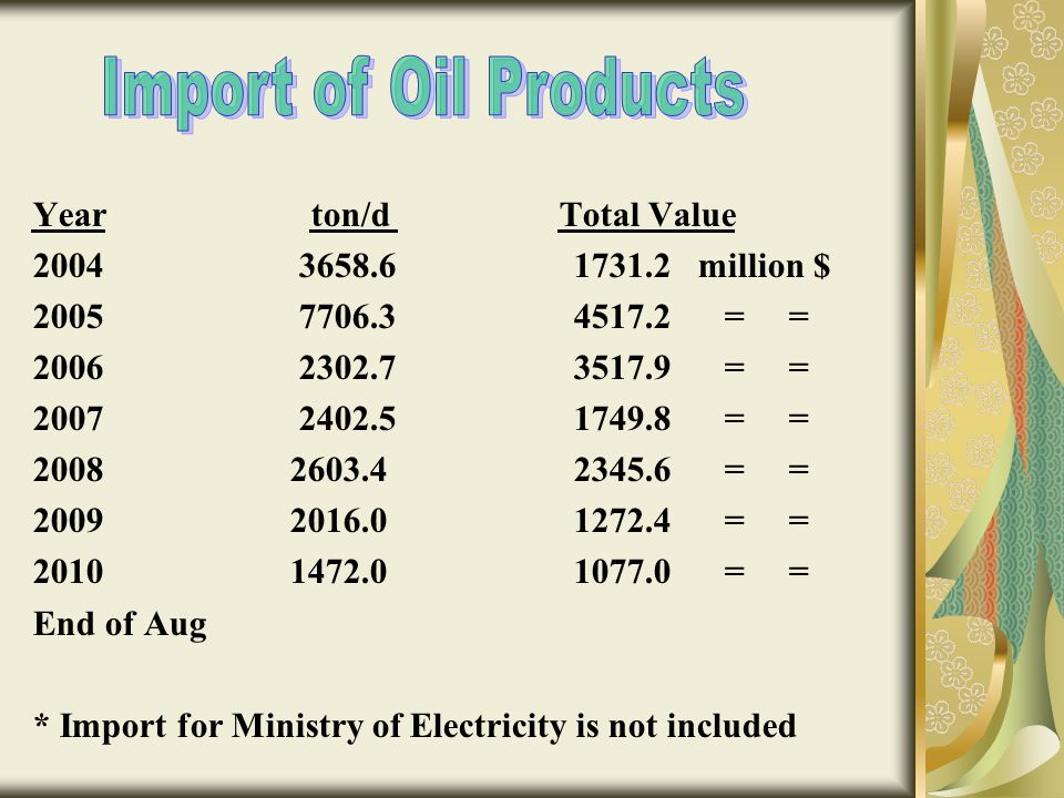 Import of Oil Products Year ton/d Total Value