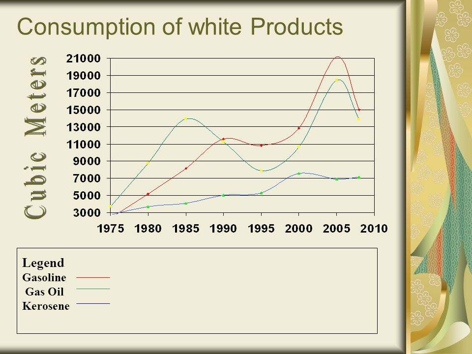 Consumption of white Products