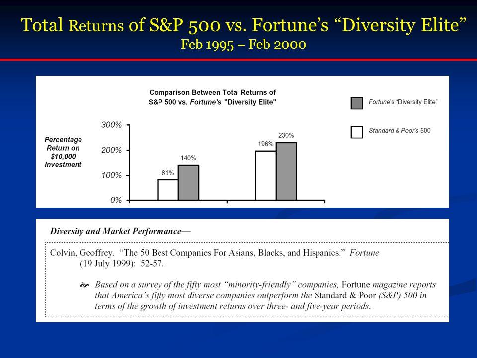 Total Returns of S&P 500 vs. Fortune's Diversity Elite Feb 1995 – Feb 2000