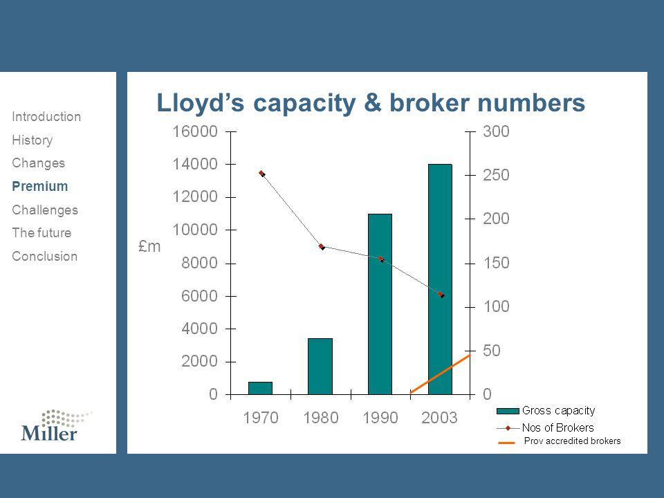 Lloyd's capacity & broker numbers