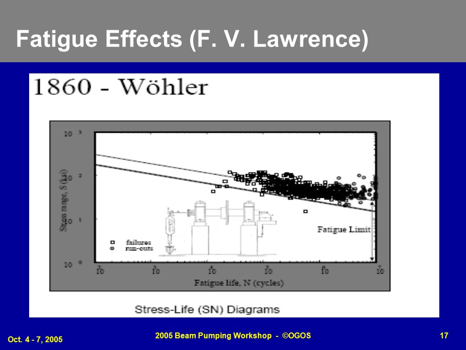 Fatigue Effects (F. V. Lawrence)