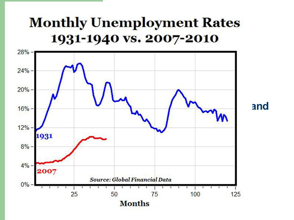 Effects 1. Banks and businesses fail: 2. Unemployment soars: