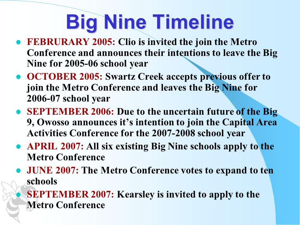 Big Nine Timeline