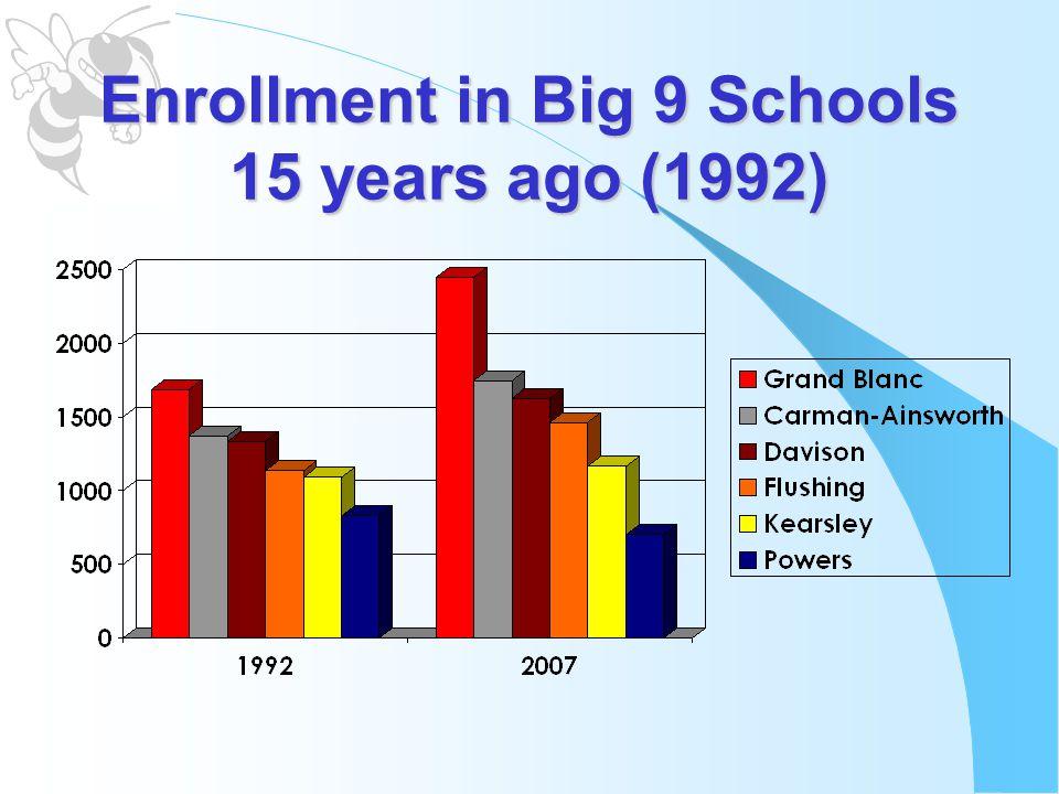 Enrollment in Big 9 Schools 15 years ago (1992)