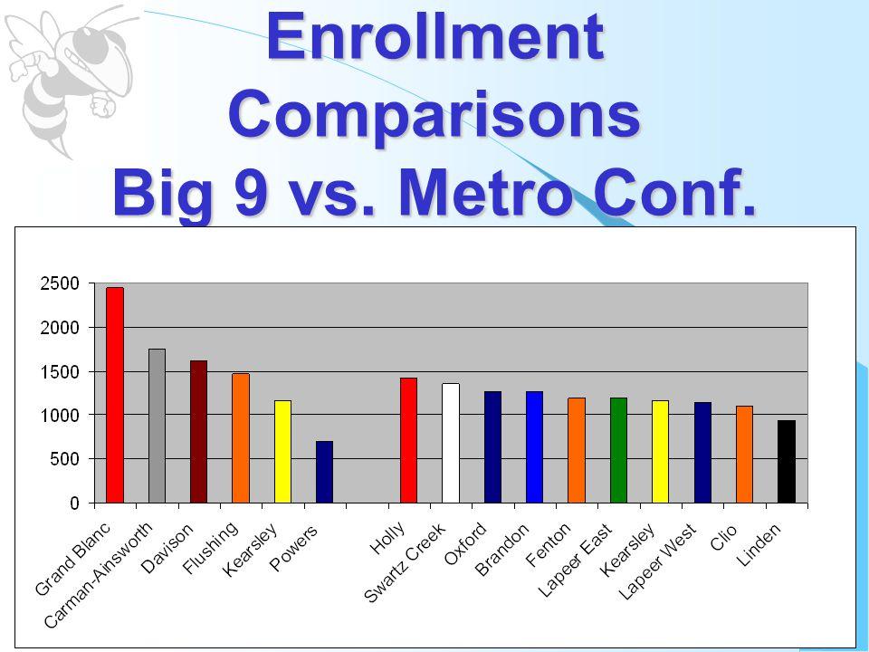 Enrollment Comparisons Big 9 vs. Metro Conf.