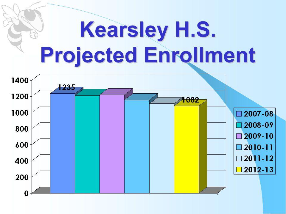 Kearsley H.S. Projected Enrollment