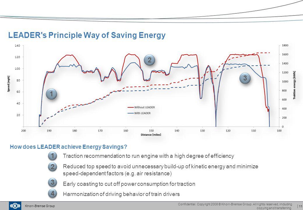 LEADER s Principle Way of Saving Energy