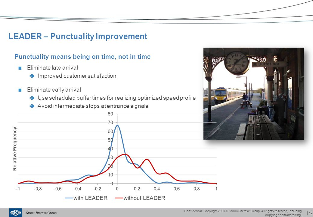 LEADER – Punctuality Improvement