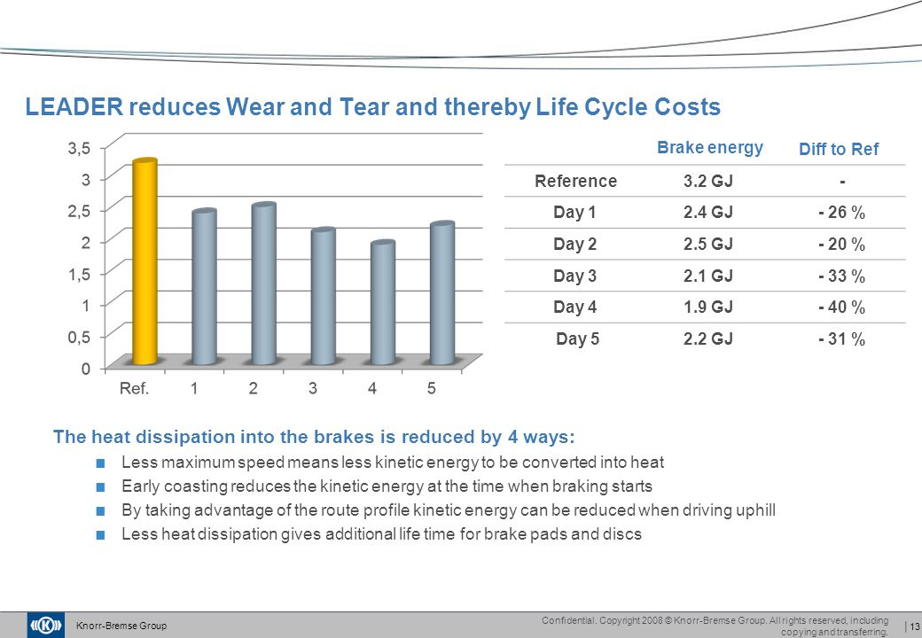 LEADER reduces Wear and Tear and thereby Life Cycle Costs