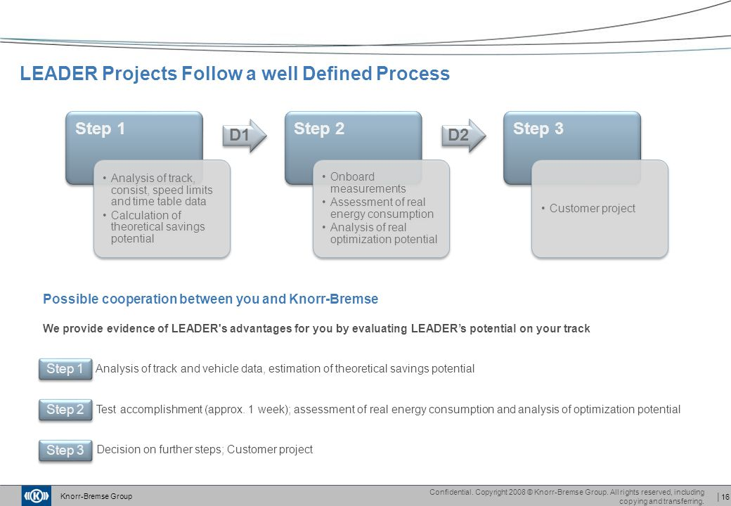 LEADER Projects Follow a well Defined Process