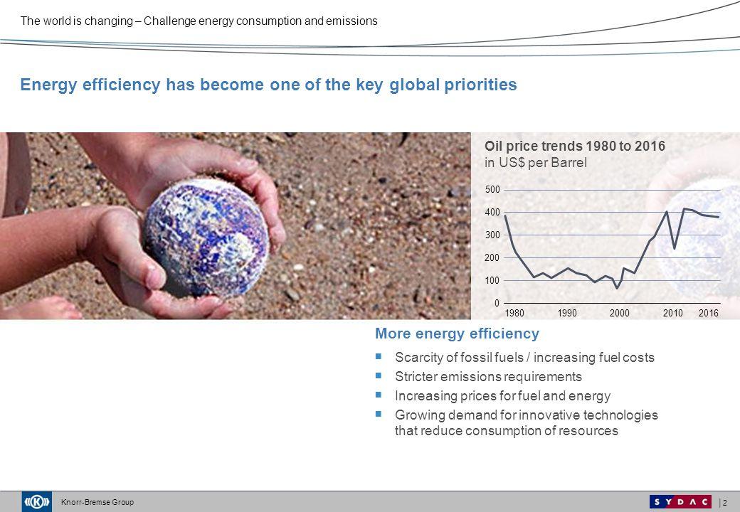 Energy efficiency has become one of the key global priorities