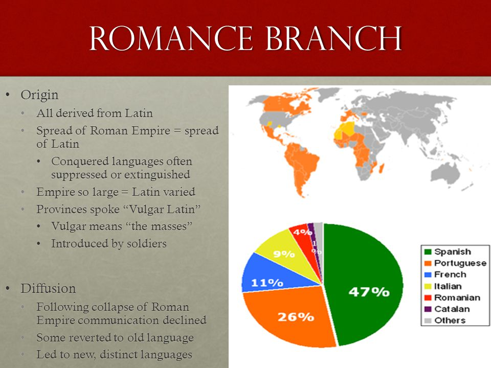 Romance Branch Origin Diffusion All derived from Latin