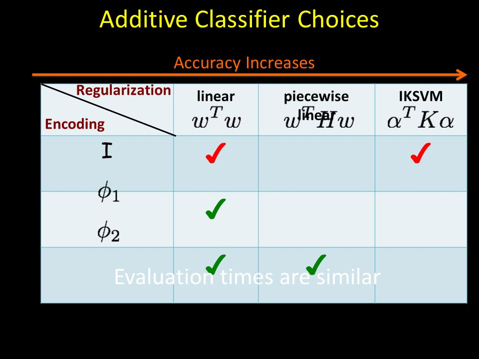 Additive Classifier Choices
