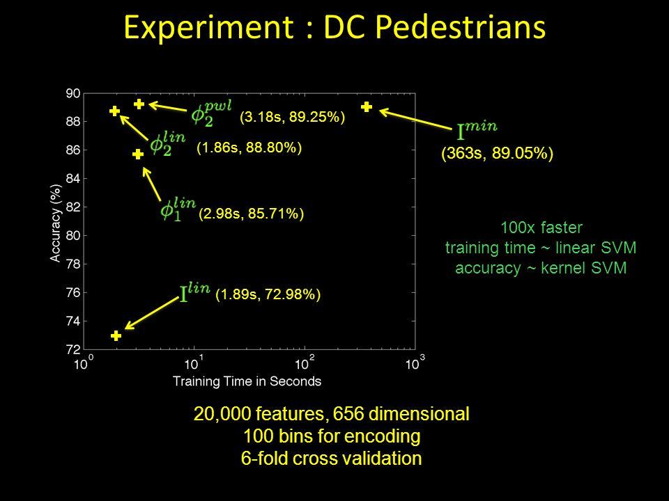Experiment : DC Pedestrians