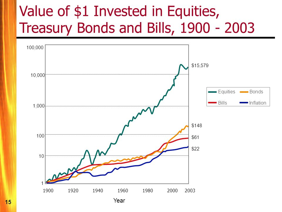 Value of $1 Invested in Equities,