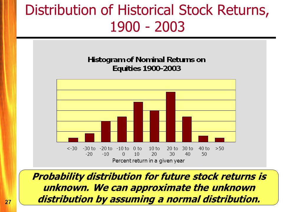 Distribution of Historical Stock Returns, 1900 - 2003